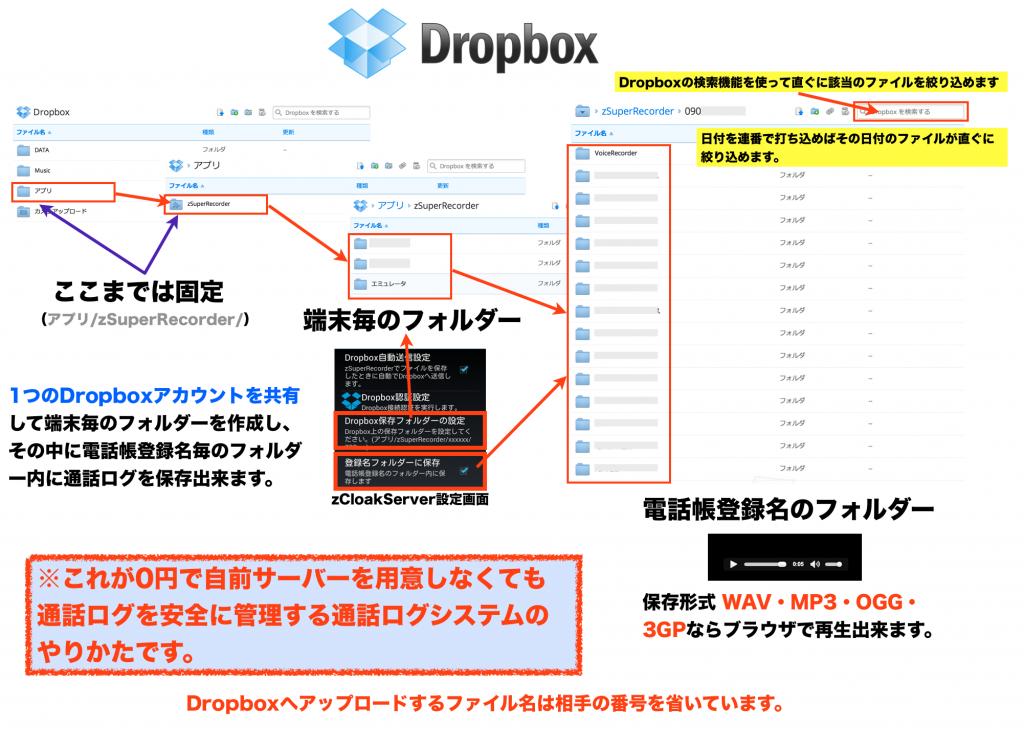 Dropbox 通話ログ管理システム